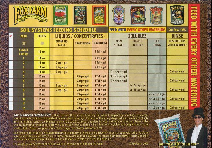 FoxFarm Grow Schedule.JPG